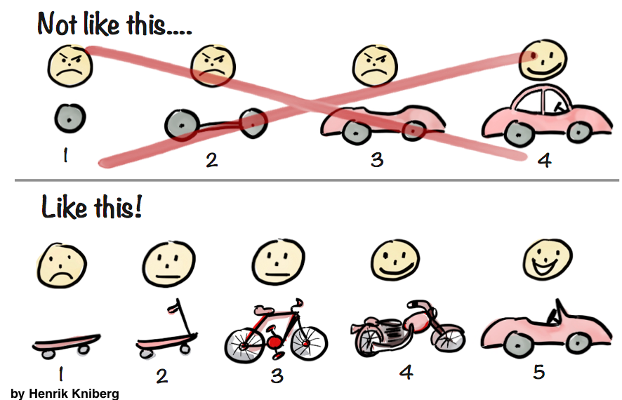 How to define your Minimum Viable Product?