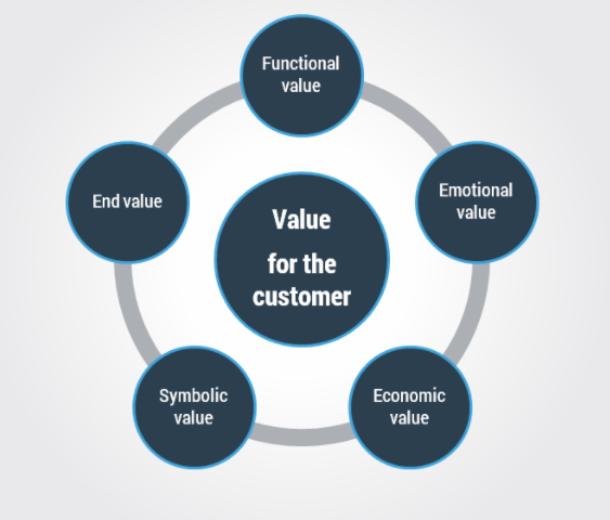How to Create a Highly Effective Value Proposition