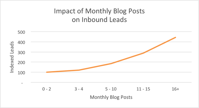 How to Convert Blog Readers to Leads