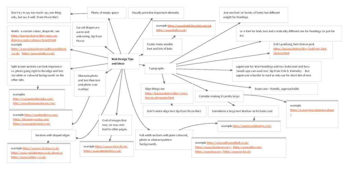Mind Map for Website Design Principles