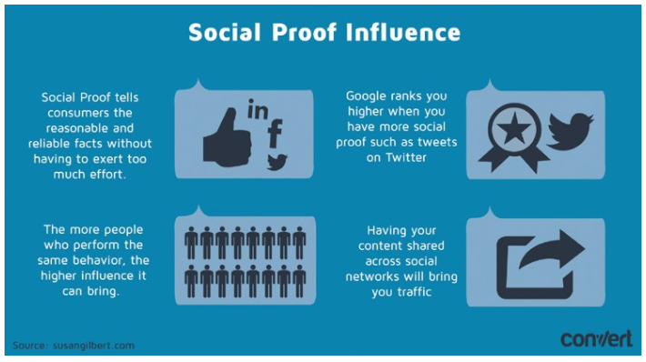 How to Effectively Use Social Proof to Increase Conversions