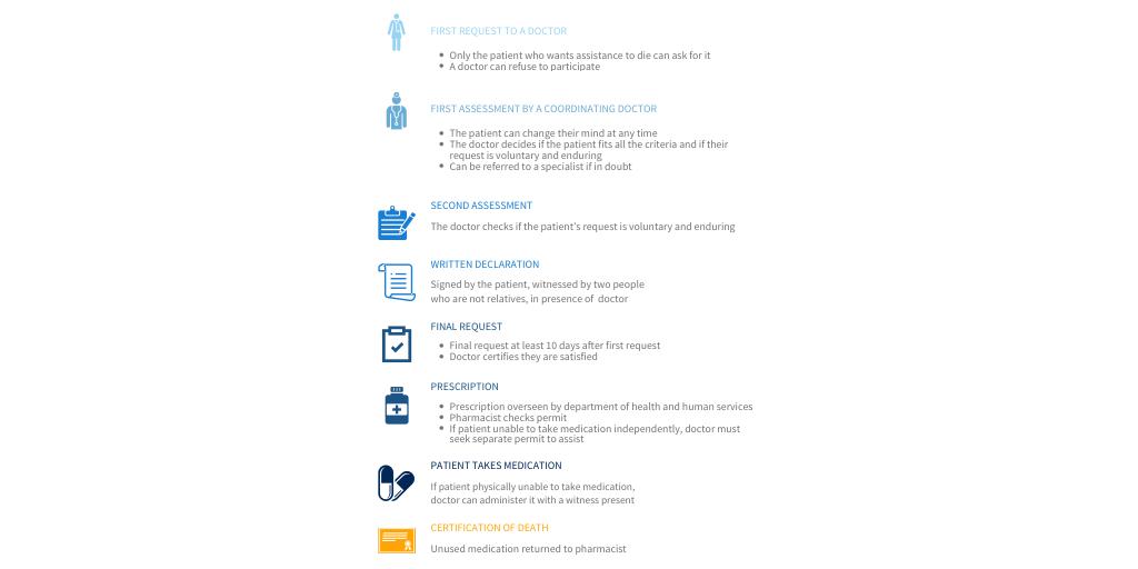 Vic_EUTHANASIA LAWS by Matt Davidson - Infogram
