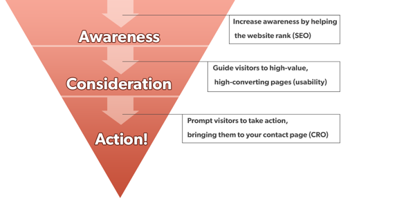 3 Internal Linking Strategies for SEO and Conversions - Link Building Strategies