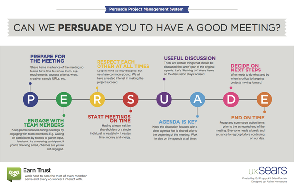 Best Practices Info-graphic