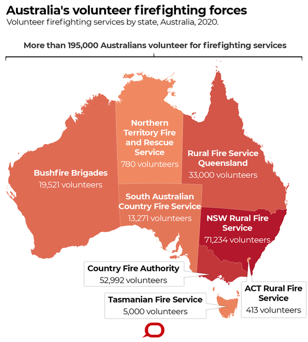 RESEARCH ARTICLE: Value beyond money: Australia's special dependence on volunteer firefighters