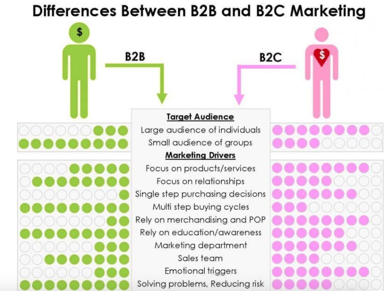 The Ultimate B2B Marketing Guide