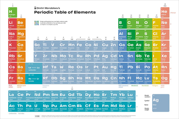 Periodic table ofelements
