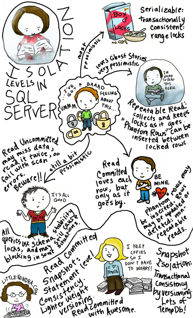 SQL Server Isolation Levels Poster Archive - by Kendra Little