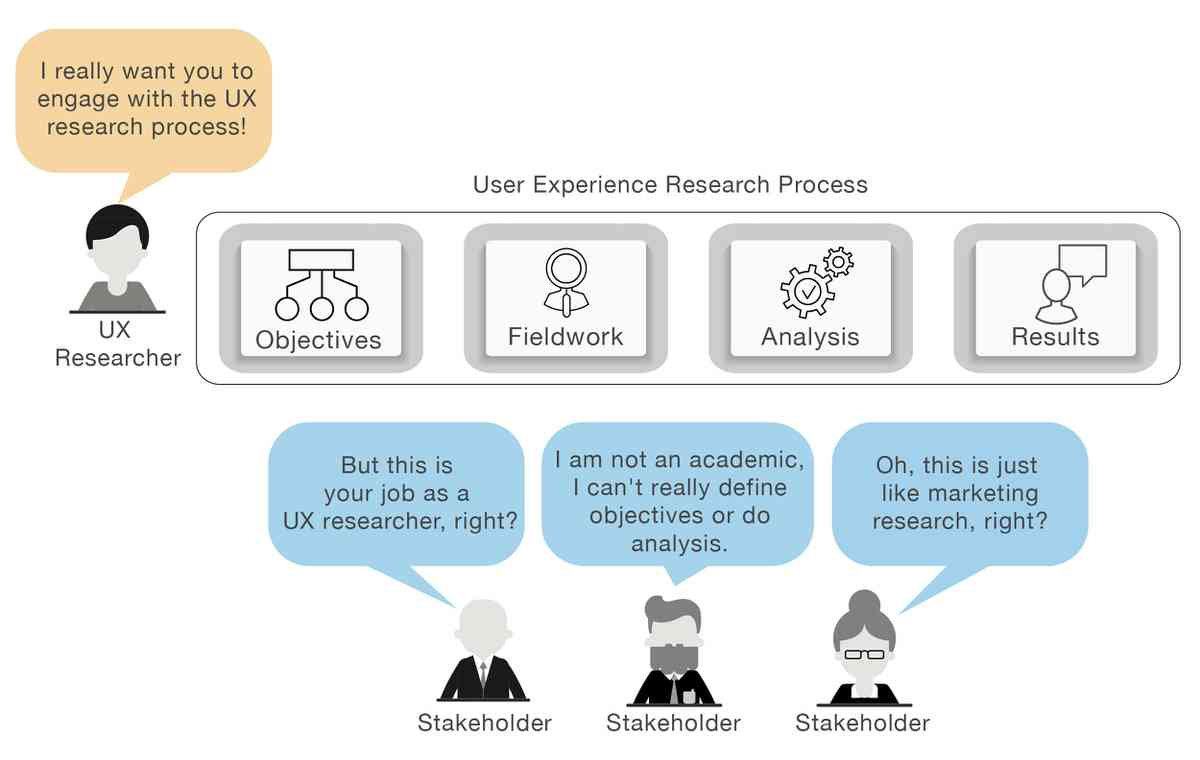 Fast UX Research: An Easier Way To Engage Stakeholders And Speed Up The Research Process — Smashi…