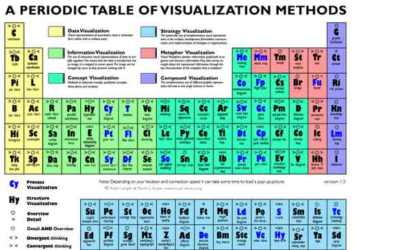 Visual Literacyperiodictableperiodictableml Ready To Use