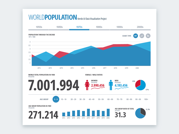 World Population Dashboard by Vasil Yordanov - Dribbble