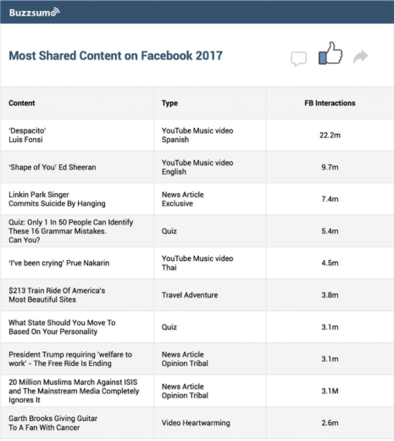 How to Get More Likes on Facebook Without Paying for Followers