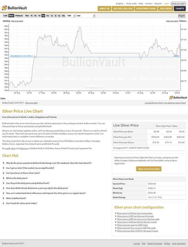 Silver Spot Price Live Chart | BullionVault