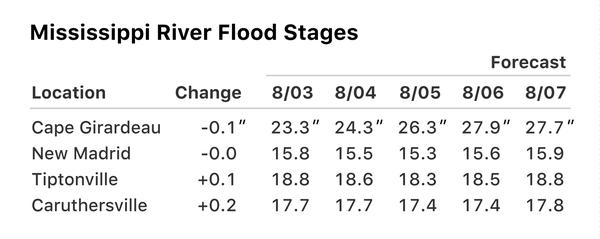 Mississippi River Flood Stage Forecast