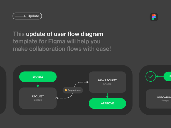 User Flow Diagram Template for Figma