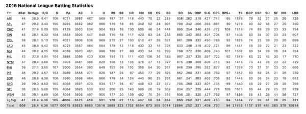 2016 National League Batting Statistics