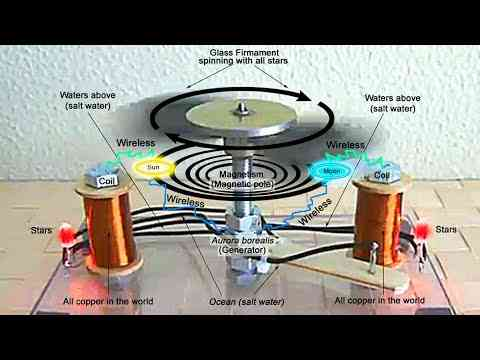 (2) Flat Earth - TRUTH #33 - The Glass Firmament Is an Electric Motor (the glass firmament of Tesla…